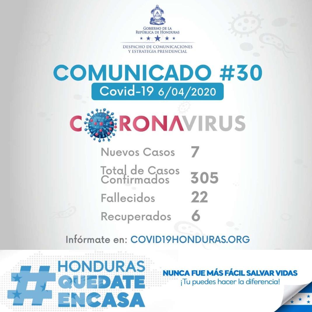 COMUNICADO #30: 6 casos más de coronavirus  en Francisco Morazán y 1 en Siguatepeque. En total 305