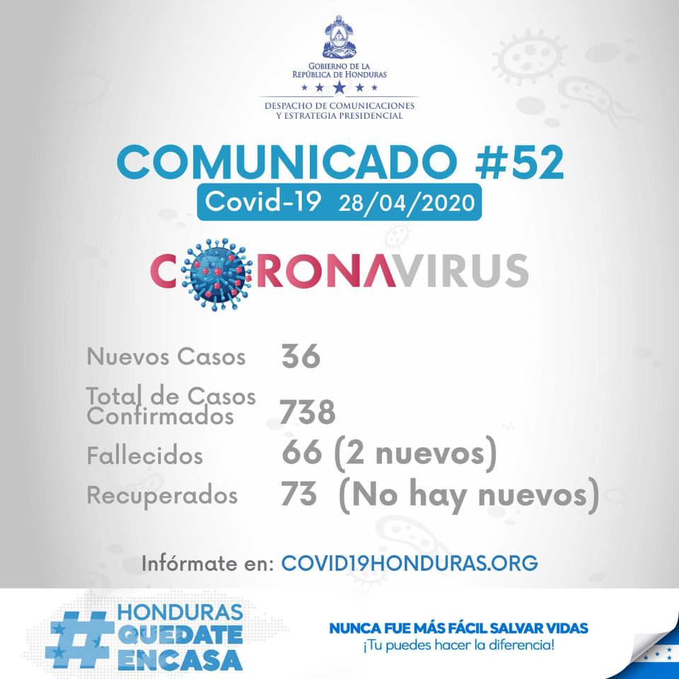 36 nuevos casos de COVID-19 en Honduras. En total 738 casos en Honduras
