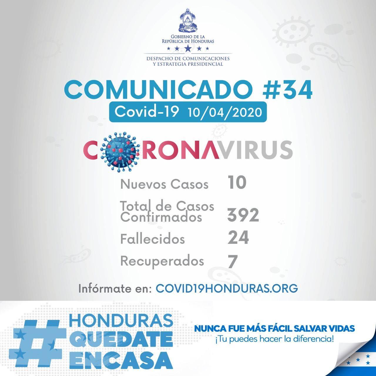COMUNICADO #34: SINAGER reporta 10 nuevos casos de COVID-19 en Honduras. En total 392