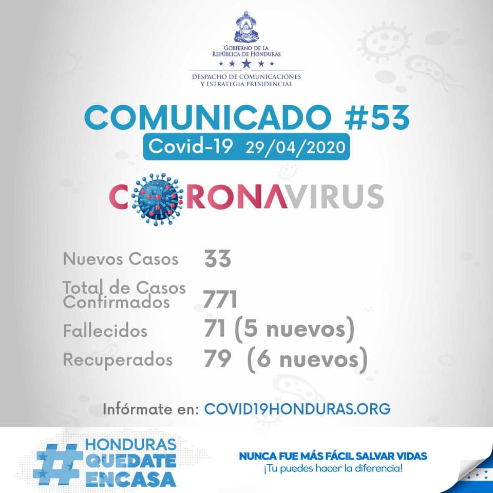 33 nuevos casos de coronavirus en Honduras. En total 771 casos positivos