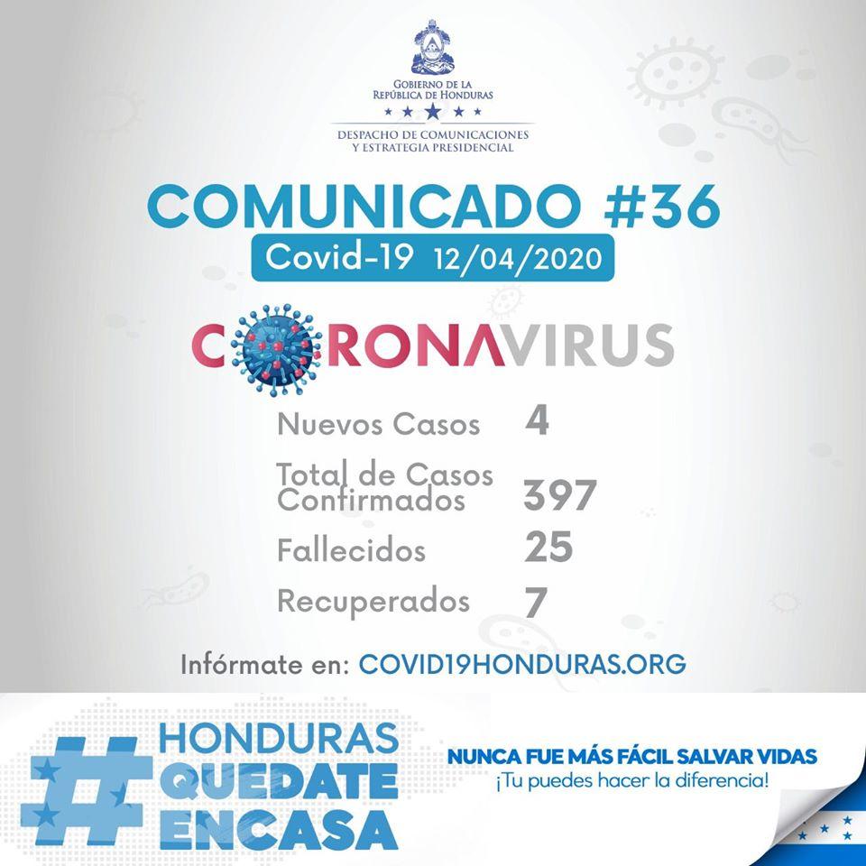 4 nuevos casos de coronavirus en Honduras. En total son 397 casos