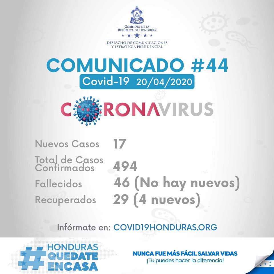 SINAGER reporta 17 nuevos casos en Honduras. En total 494