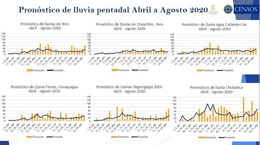 Conozca las perspectivas climáticas de abril a agosto 2020