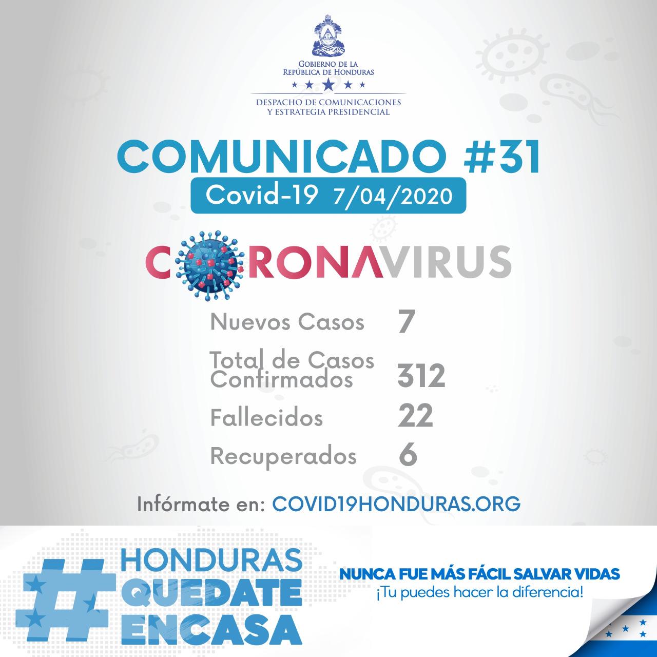 COMUNICADO #31: 7 casos más de Covid en Honduras, 5 en La Ceiba, Atlántida, 1 en El Progreso, Yoro y 1 en Distrito Central, Francisco Morazán en total 312 casos en Honduras