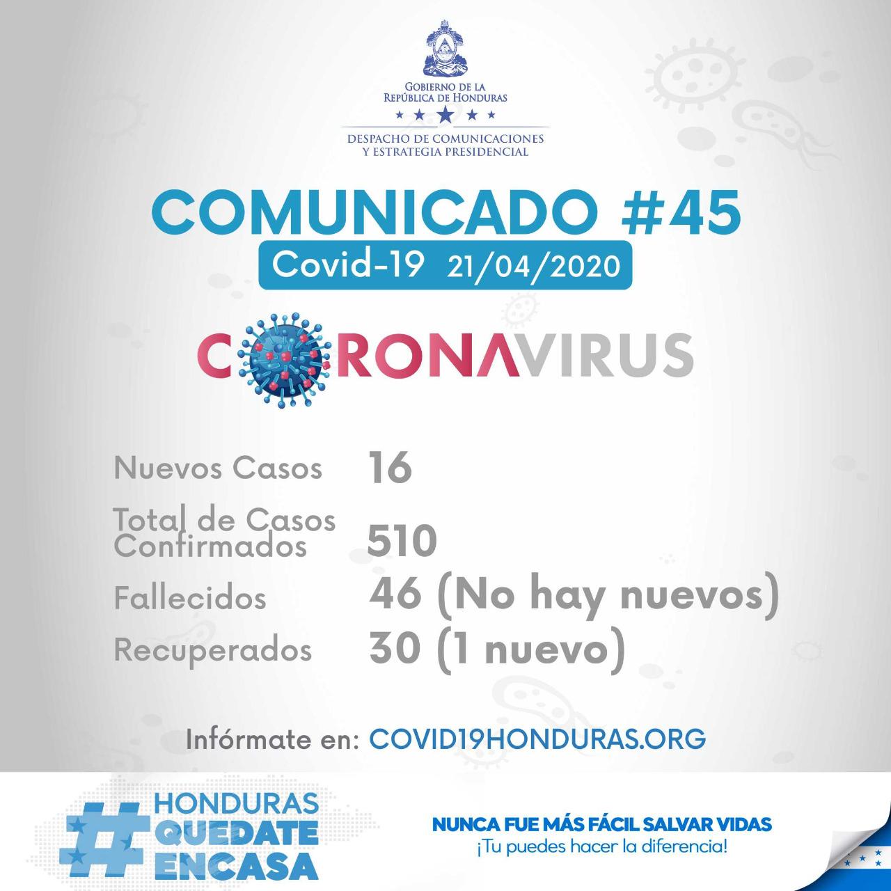 SINAGER reporta 16 casos más de Coronavirus en Honduras. En total 510