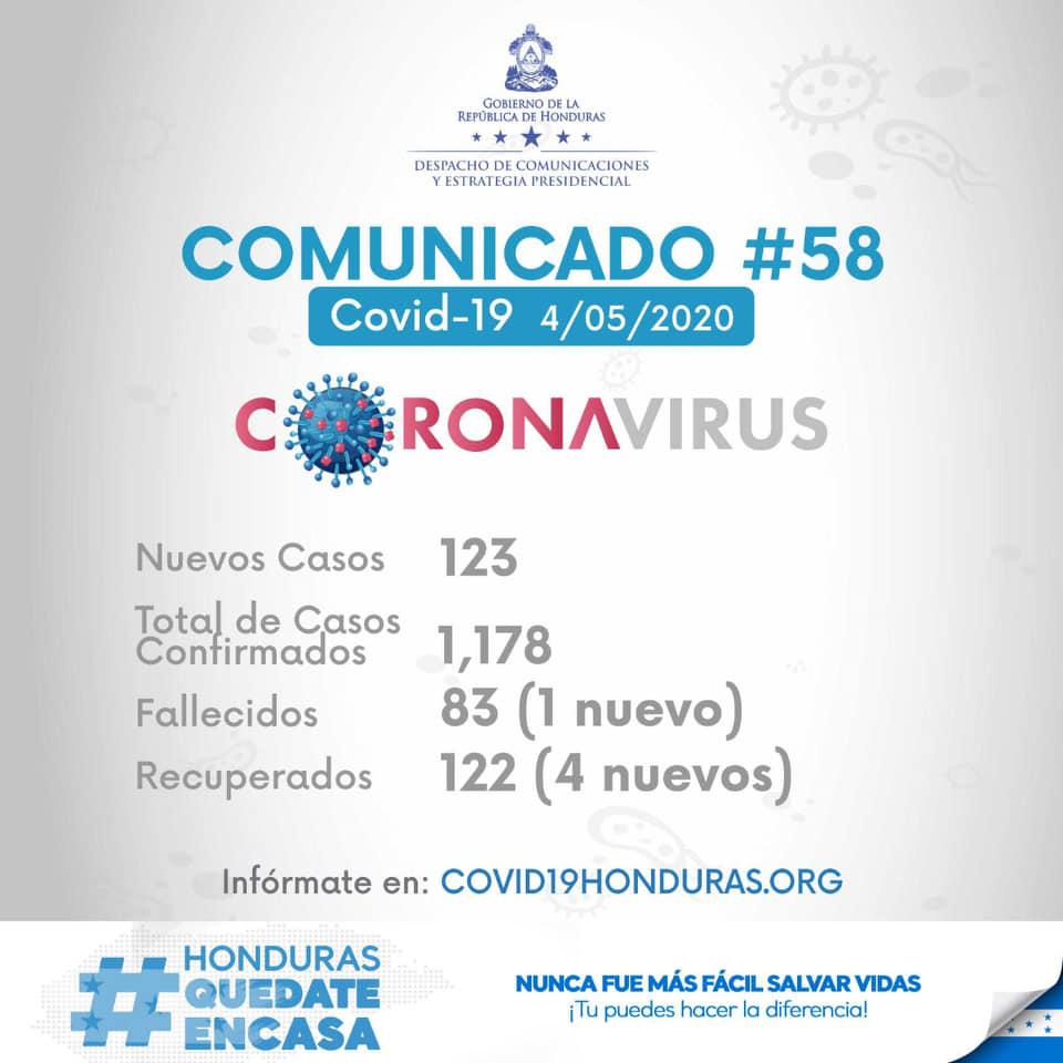 SINAGER oficializa 1,178 casos de coronavirus en Honduras