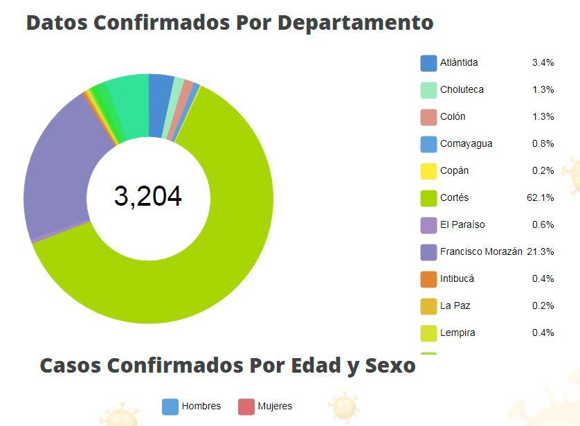 SINAGER oficializa un caso más de coronavirus en Siguatepeque