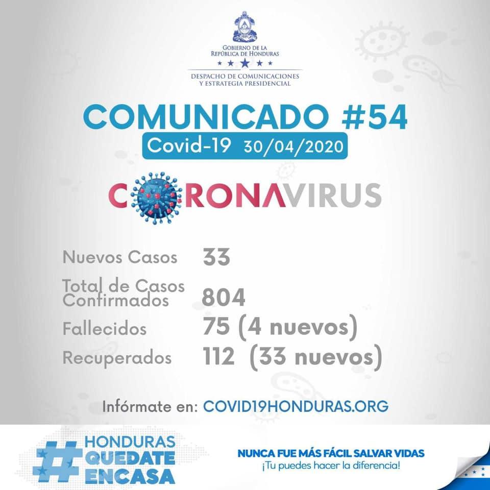 33 nuevos casos de COVID-19 en Honduras. En total 804 casos