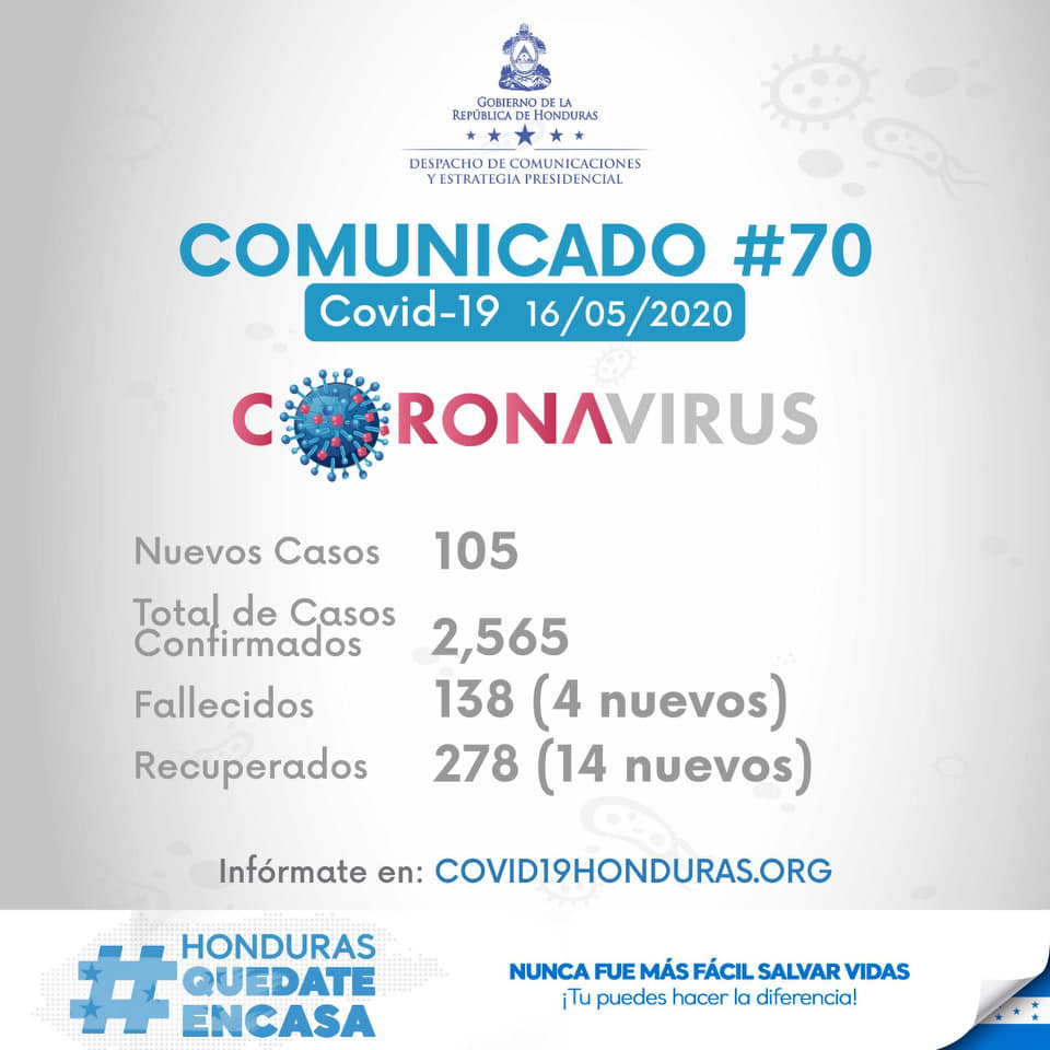 2,565 casos confirmados de Covid-19 en Honduras