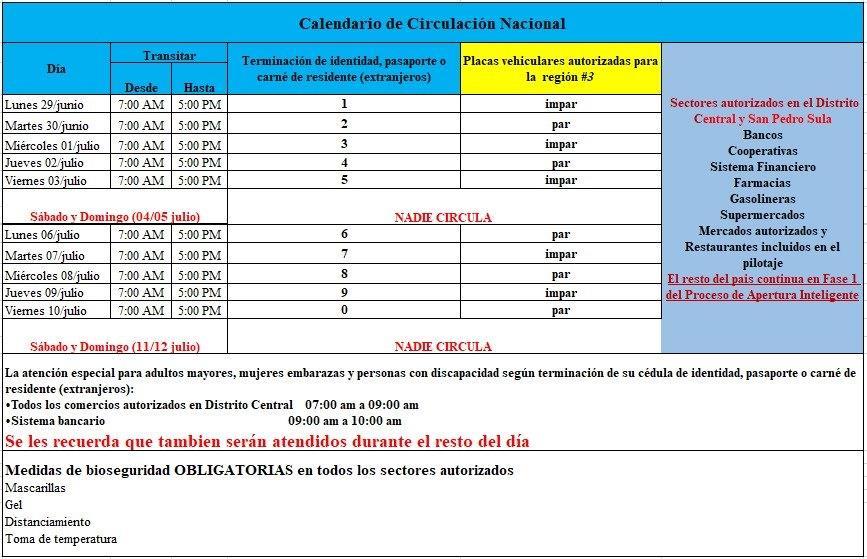 Disposiciones Generales de la Secretaría de Seguridad en Honduras desde el 28 de junio al 12 de julio del 2020