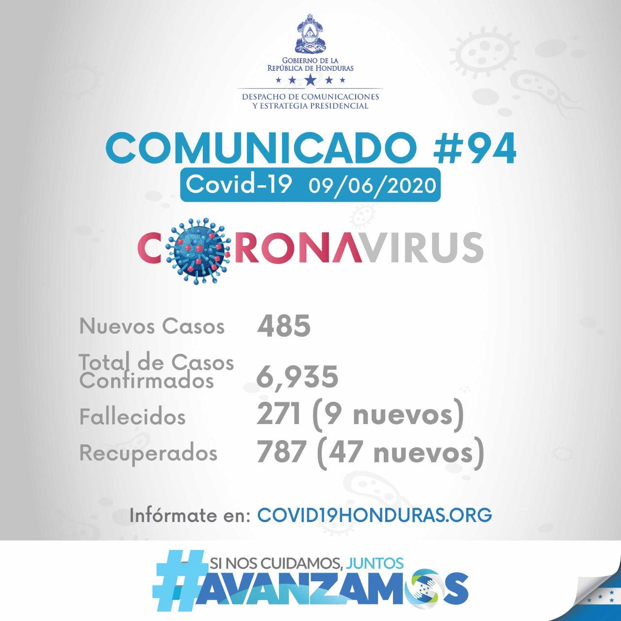 SINAGER reporta 485 nuevos casos de coronavirus en Honduras. Un total de 6,935 contagiados