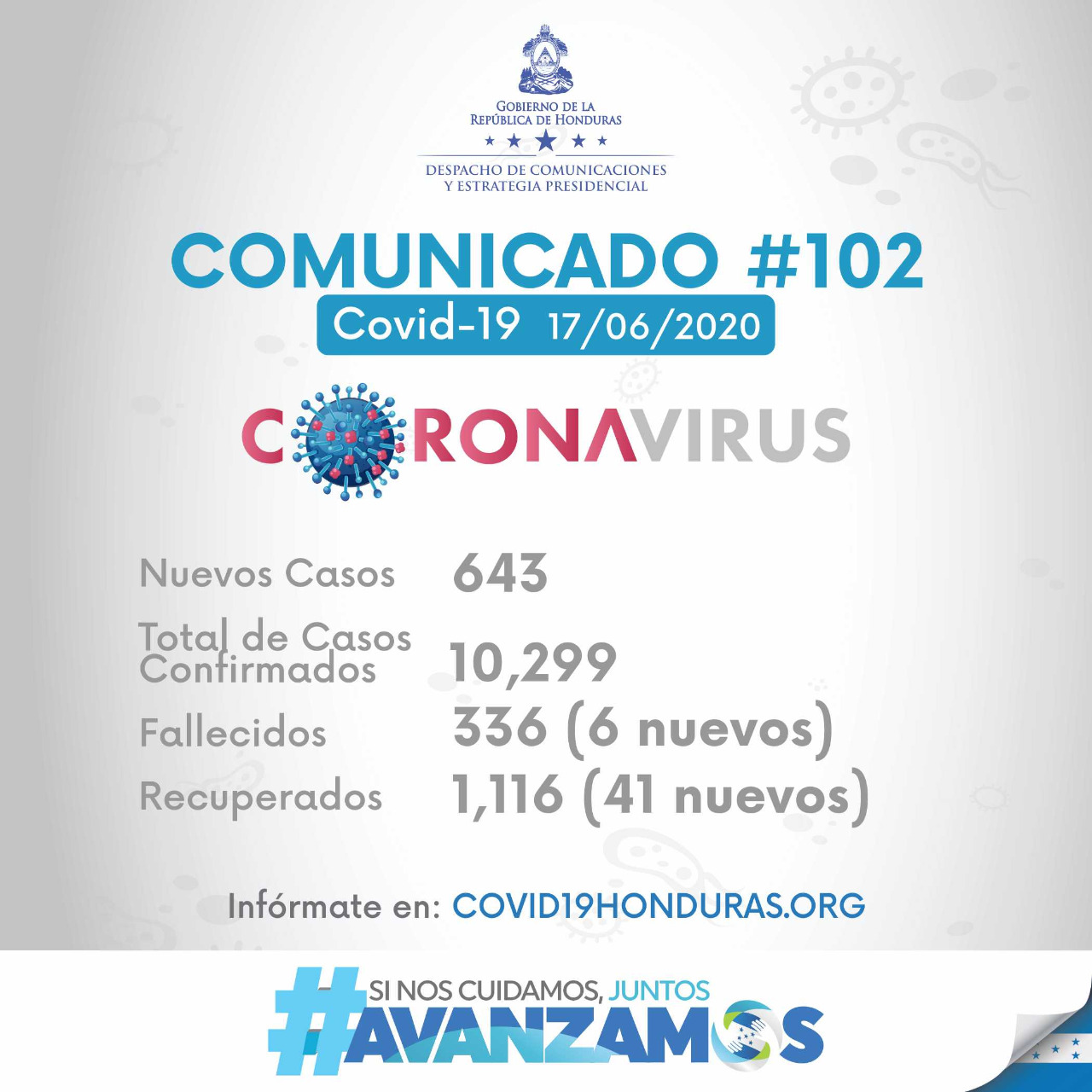 Se reporta en Honduras 643 casos positivos sumando un total de 10,299 casos
