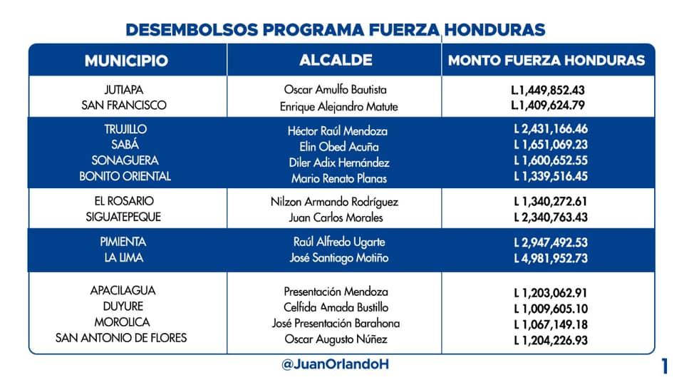 Presidente Hernández urge a alcaldes a presentar planes de inversión para obtener fondos de Fuerza Honduras