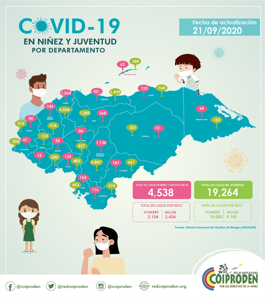 4,538 niños se infectaron de COVID-19 en Honduras en lo que va de pandemia