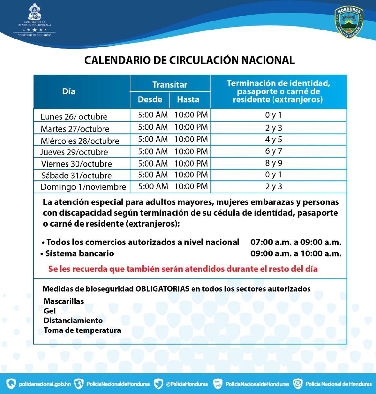 Circulación en Honduras continúa con dos digitos