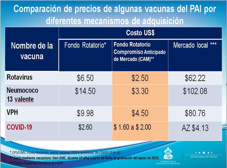 Covax asegura precios más bajos y mejores tiempos de entrega que vacunas negociadas con farmacéuticas