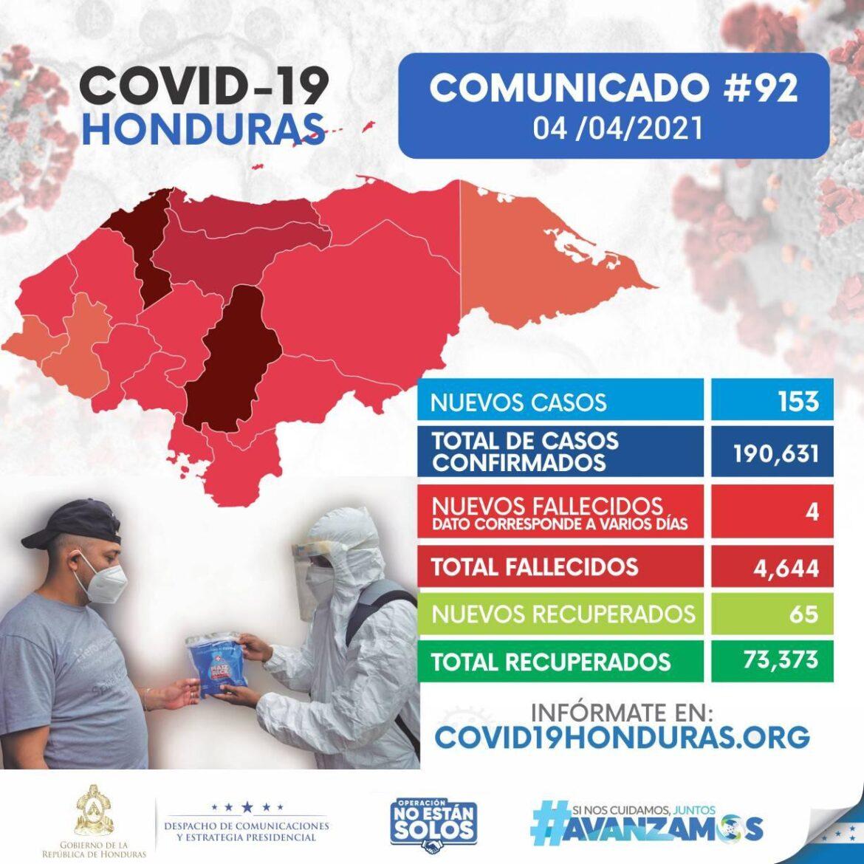 Casos de covid-19 aumentan a 190.631 al confirmarse otros 153 contagios