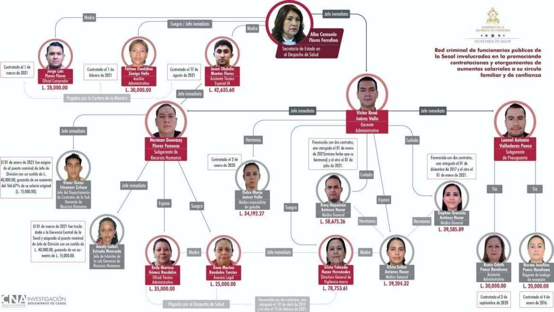 El Consejo Nacional Anticorrupción (CNA) dio a conocer la red de la presunta corrupción en la Secretaría de Salud, relacionada con la contratación y ajustes salariales a personas allegadas a la ministra Alba Consuelo Flores.